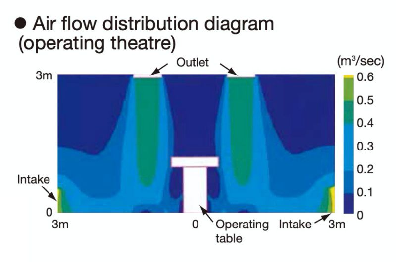 *Analysis of the floor-level intake type 0 with the integrated outlet model.