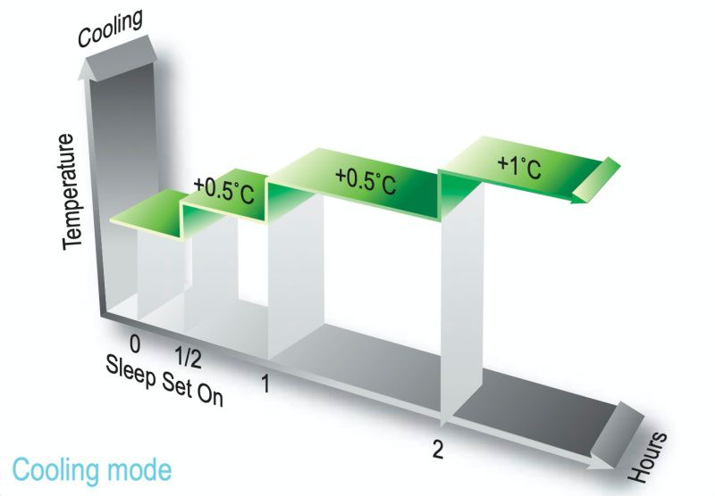 Sleep Mode Setelah diaktifkan, mode tidur memastikan lingkungan yang nyaman untuk tidur nyenyak. Suhu yang diatur akan meningkat secara bertahap sesuai dengan pola suhu tidur normal.