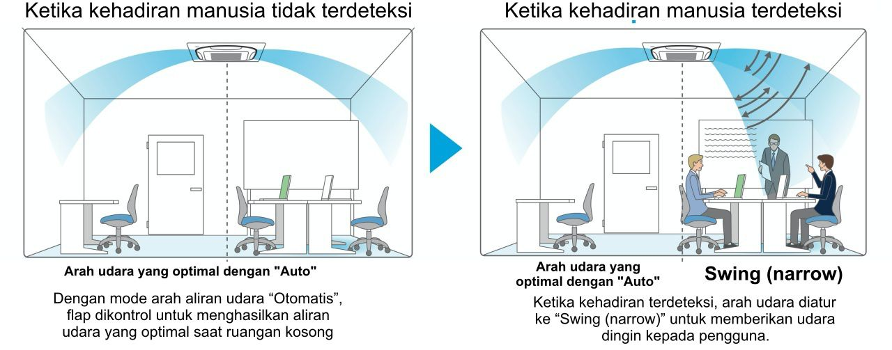 "Auto Airflow Function*5 Direct Airflow (default: OFF) When human presence is not detected device emitting heat in the detection range. *5.Airflow direction should be set to ""Auto""."