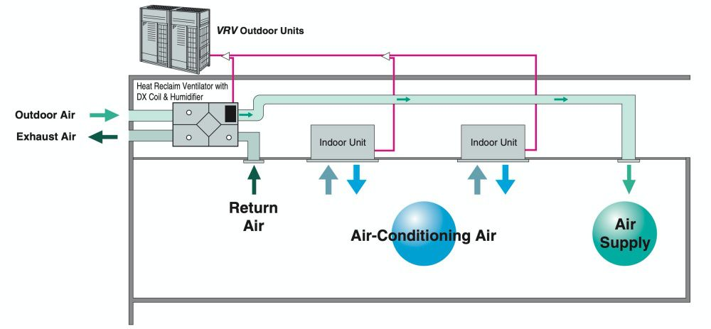 Air conditioning and outdoor air processing can be accomplished using a single system.