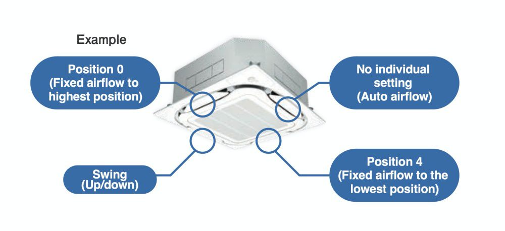 Individual Airflow Direction Control Airflow direction can be individually adjusted for each air discharge outlet to deliver optimal air distribution that conforms to conditions for airflow direction (small and large loads) Selectable from position 0 to 4, swing, and no individual setting