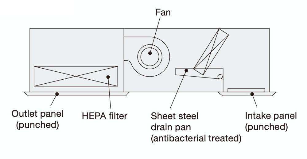 Serat antibakteri digunakan dalam intake filter Dengan filter yang tahan lama menggunakan serat antibakteri anti-jamur dekat asupan, kinerja pembersihan semakin ditingkatkan.