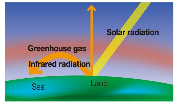Greenhouse gases cause damage which allows solar radiation to pass through the Earth's outer atmosphere while also trapping infrared radiation. These gases rapidly increase and interfere with the Earth's ability to release heat into space, causing the ambient temperature to rise.