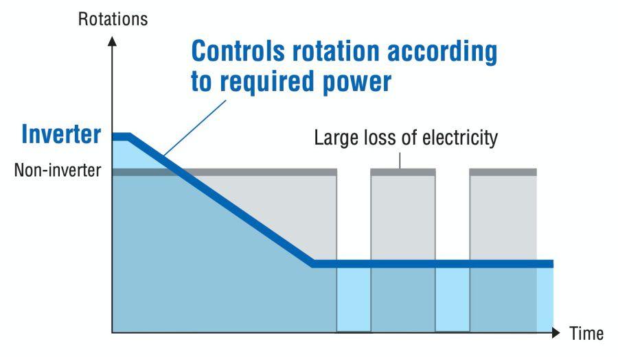 AC inverter memvariasikan kapasitasnya dengan menyesuaikan kecepatan putaran kompresornya. Sebaliknya, model non-inverter memiliki kapasitas tetap dan hanya dapat mengontrol suhu ruangan dengan memulai atau menghentikan kompresornya.