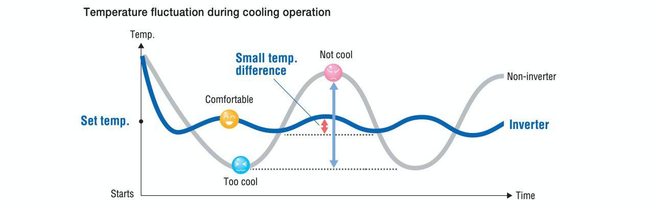 Model inverter dengan halus menyesuaikan kapasitasnya sesuai dengan beban panas, meminimalkan perbedaan antara suhu yang diatur dan suhu kamar. Ini memastikan tingkat kenyamanan yang lebih tinggi dibandingkan dengan model non-inverter. Dengan seri FTXV, suhu yang diset dapat diubah dalam 0,5 ° C langkah. Kontrol presisi ini memungkinkan Anda menyesuaikan suhu agar sesuai dengan tingkat kenyamanan pribadi Anda.