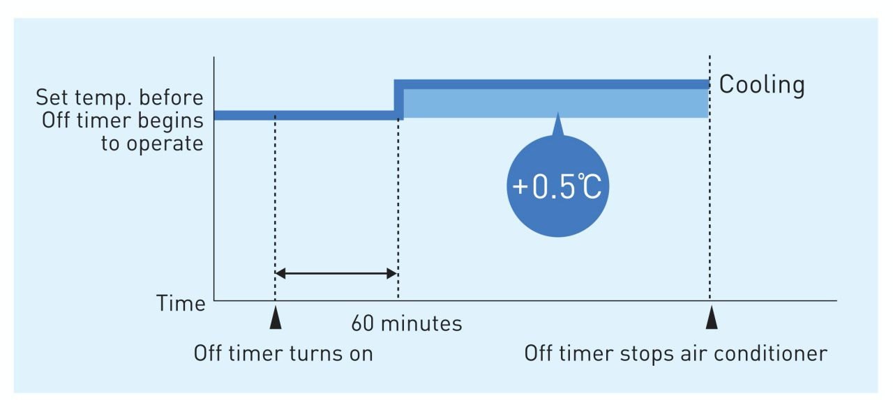 Night set mode Rapid changes in room temperature can disturb your sleep. To avoid this, Daikin Emura prevents overheating or overcooling during the night. If the timer is switched on, the unit will automatically set the temperature to 0.5°C warmer when cooling and to 2°C cooler when warming.