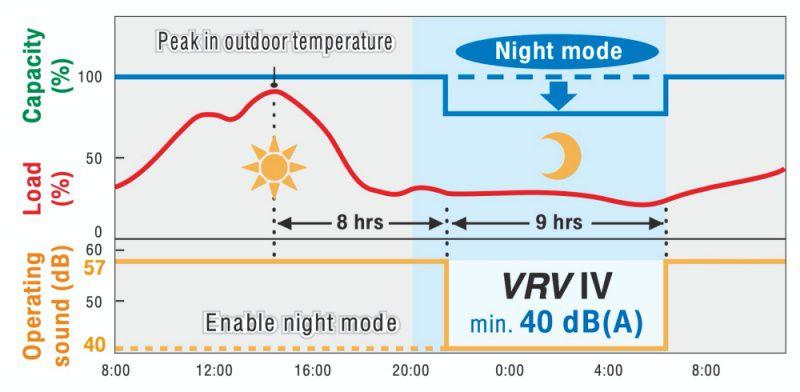 * 1 8 jam adalah pengaturan awal dengan 6 jam atau 10 jam juga tersedia. * 2 9 jam adalah pengaturan awal dengan 8 jam atau 10 jam juga tersedia
