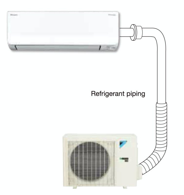 You can reuse the existing piping when replacing a system that uses R-22 or R-410A refrigerant with a new Daikin R-32 model. The piping can be changed over without cleaning up to its maximum length. This allows a Daikin air conditioner using R-32 refrigerant to be installed smoothly even with built-in piping. Notes for Installation • Reuse depends on the oil stains that remain inside the existing refrigerant piping. If the inside is extremely dirty, it is necessary to clean or replace the piping. • Please perform pump-down cooling operation when removing the existing air conditioner.2 • If you have any enquiries, please contact your local distributor and/or retailer.