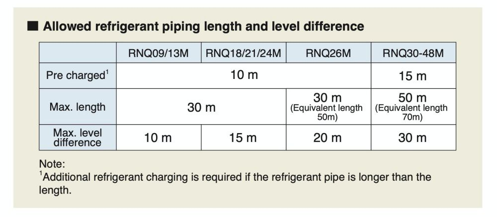 4-direction piping offers greater layout freedom The outer panel for the piping connection part of the front, right side and backside can be removed and is easier for post-installation piping work.