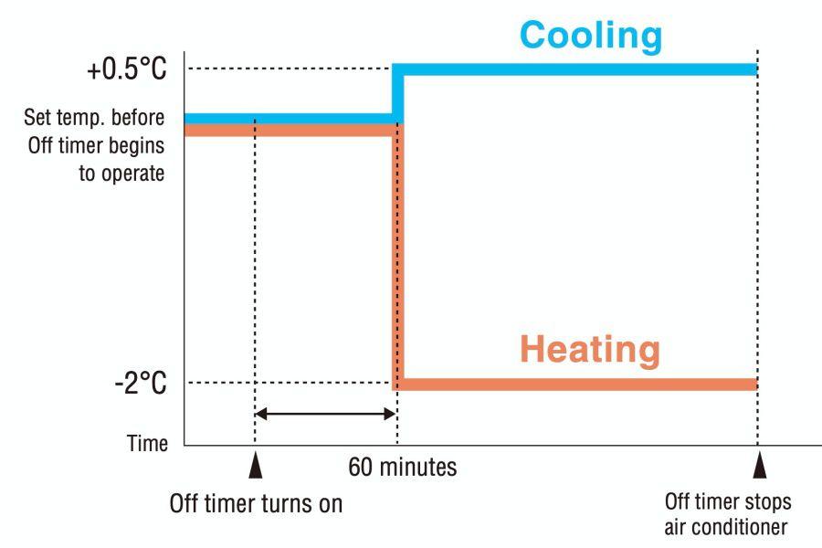 Menekan tombol timer mati secara otomatis memilih Mode Pengaturan Malam. Fungsi ini mencegah pendinginan atau pemanasan berlebihan untuk tidur yang nyaman. Setelah 60 menit, suhu kamar dinaikkan 0,5 ° C untuk operasi pendinginan atau diturunkan oleh 2 ° C untuk operasi pemanasan.