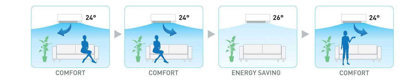 Sensor mata cerdas dua area mengontrol kenyamanan dengan dua cara. Jika ruangan kosong selama 20 menit, itu mengubah titik setel untuk mulai menghemat energi. Begitu seseorang memasuki ruangan, segera kembali ke pengaturan semula. Mata yang cerdas juga mengarahkan aliran udara dari orang-orang di ruangan untuk menghindari angin dingin.