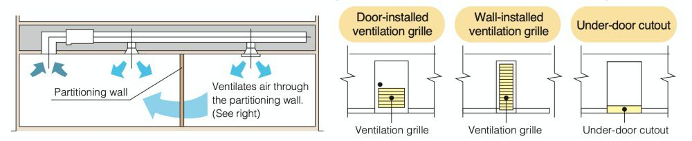 When air conditioning two rooms simultaneously, the air discharged into each room must be circulated back to the air conditioner. To achieve this, a ventilation duct should be installed for each room or one of the indicated ventilation grilles should be installed on the partitioning wall or under the door between the rooms.