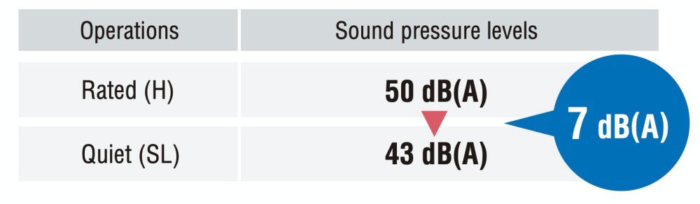 Fungsi ini mengurangi tingkat tekanan suara sebesar 3 hingga 7 dB (A) di bawah operasi terukur. Ini memberikan tingkat tekanan suara 43 dB (A) 1 untuk model RKM25, RXV25 dan RKC50 / 60. Kapasitas dapat berkurang ketika Operasi Tenang Unit Outdoor dipilih.