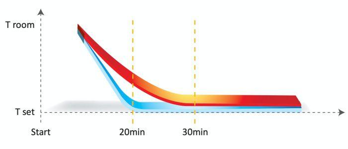 Mode Turbo Setelah fungsi turbo diaktifkan, AC akan bekerja pada kecepatan MAX selama 20 menit. Ini memungkinkan suhu yang disetel tercapai lebih cepat.