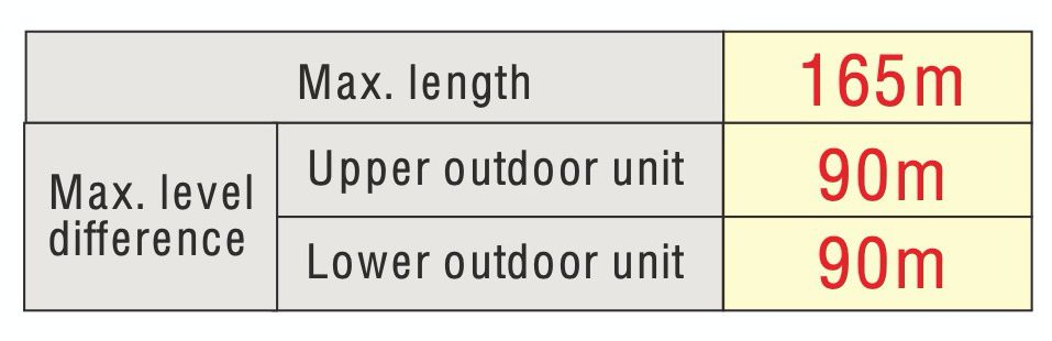 A variety of refrigerant pipe length and level difference to cover a wide range of building scales