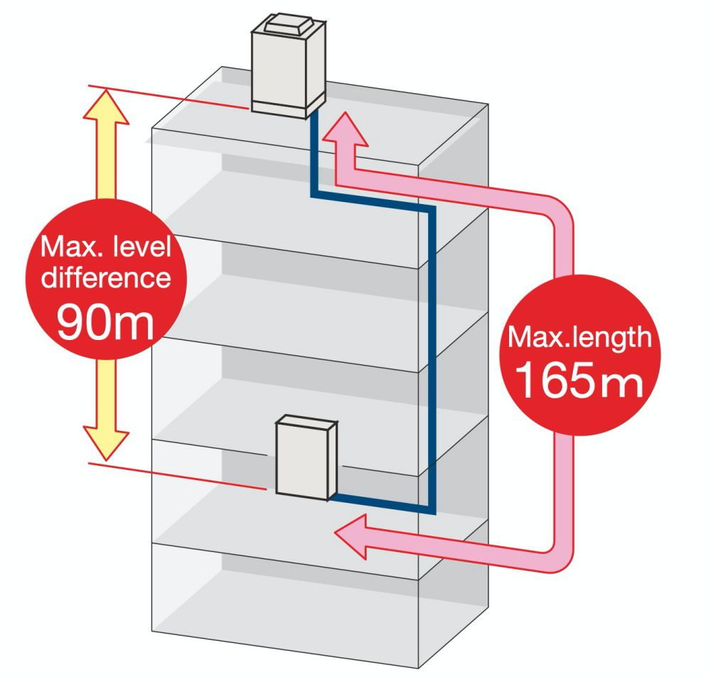 High static pressure outdoor unit increases installation flexibility