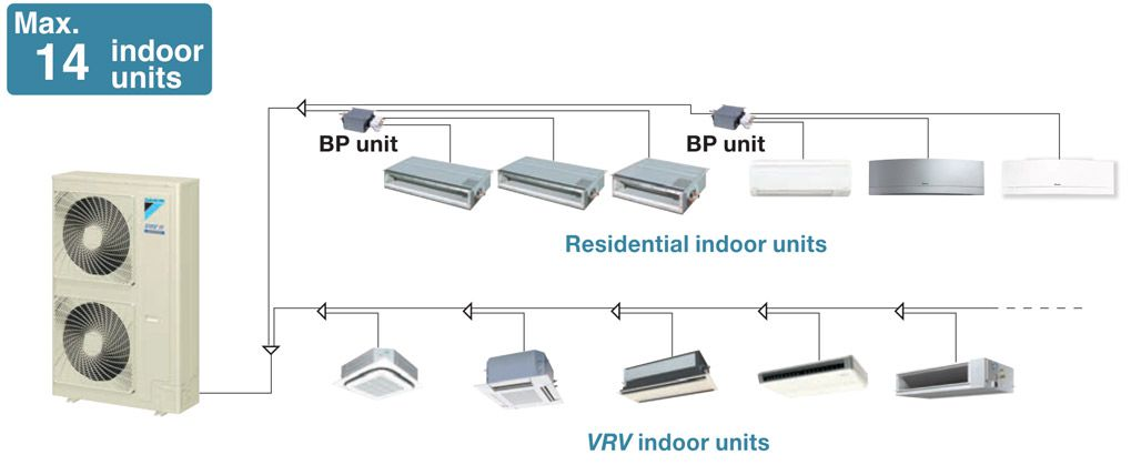 As many as 14 indoor units can be connected to a single outdoor unit, making the VRV IS S series a remarkably versatile system.