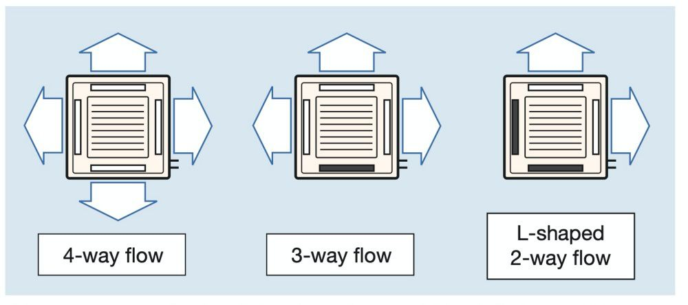 2-, 3-, and 4-way airflow patterns are available, enabling installation in the corner of a room.